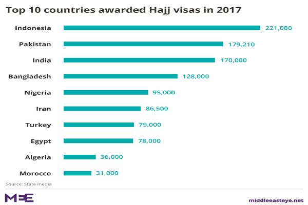 Countries with Highest Number of Hajj Pilgrims
