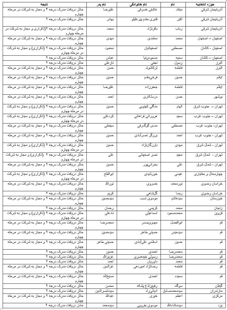 2 بهمن؛ آغاز ثبت نام اعطای مدرک تخصصی به حافظان + اسامی دوره یازدهم