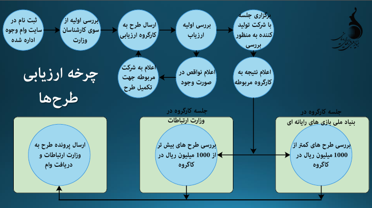 سرنوشت وام وجوه اداره شده + مستندات
