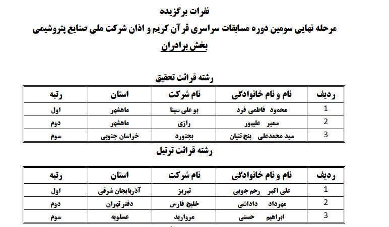 رقابت 135 نفره قرآنیان صنایع پتروشیمی