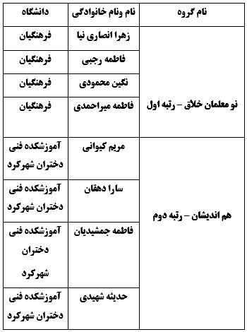 تقدير از گروههاي برتر ششمين دوره مناظرههاي دانشجويي در چهارمحال و بختياري