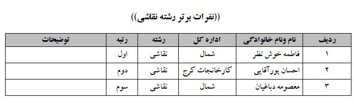 اعلام اسامی برترینهای مسابقات سراسری قرآن ويژه كاركنان راه آهن