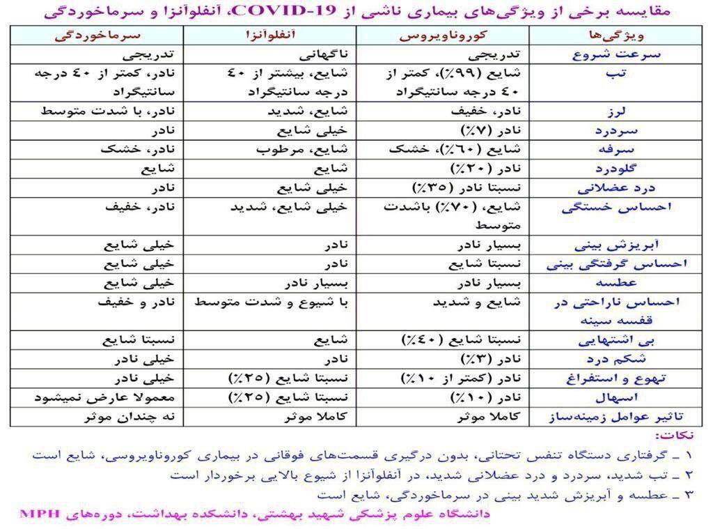 تفاوتها و شباهتهای کووید 19 و آنفولانزا +جدول