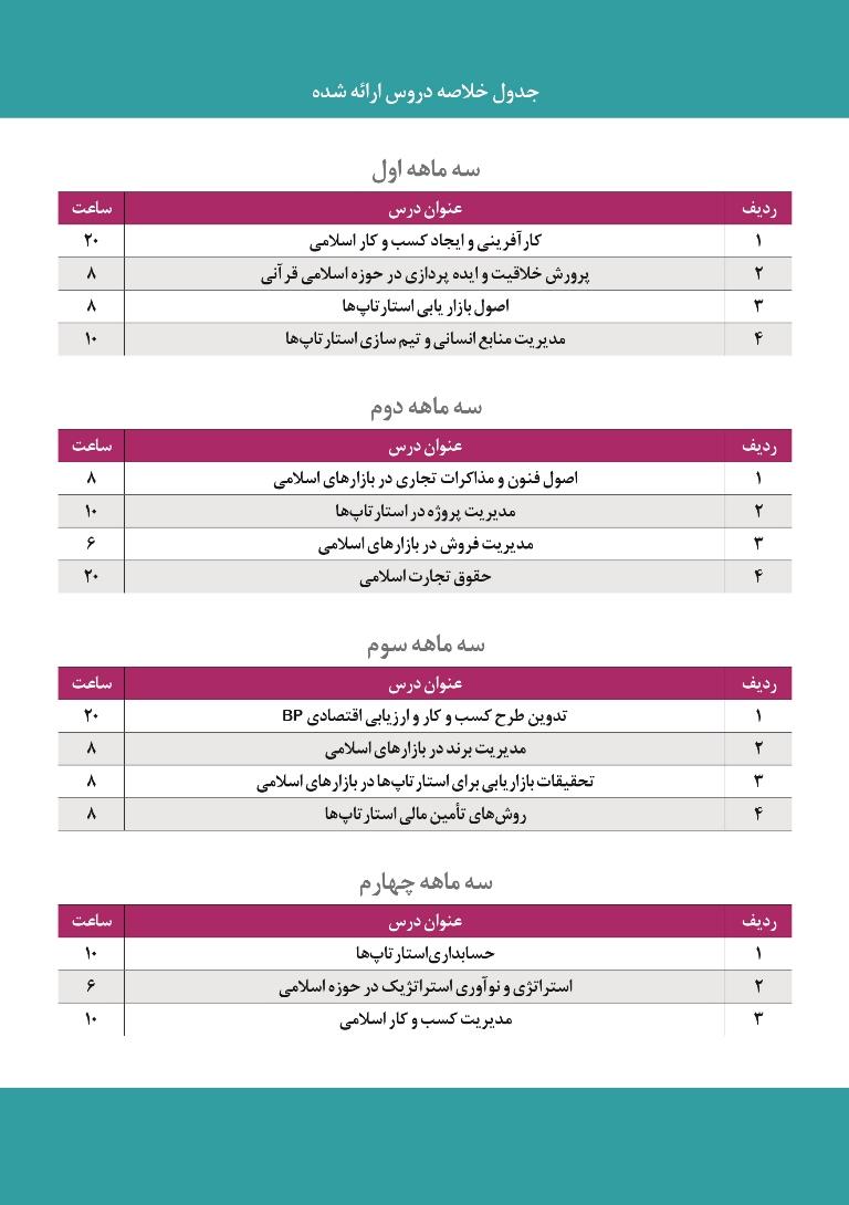 دوره MBA کسبوکارهای نوپای اسلامی برگزار میشود