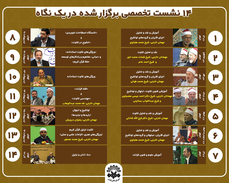 نگاهی به 14 دوره نشست تخصصی شورای عالی قرآن + عکس