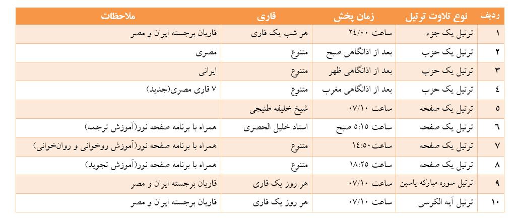 ساماندهی پخش تلاوت ترتیل در رادیو قرآن