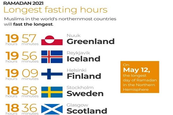 کوتاهترین و بلندترین ساعات روزهداری در کشورهای جهان / اماده